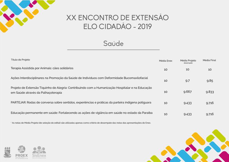 Projetos premiados - Saúde