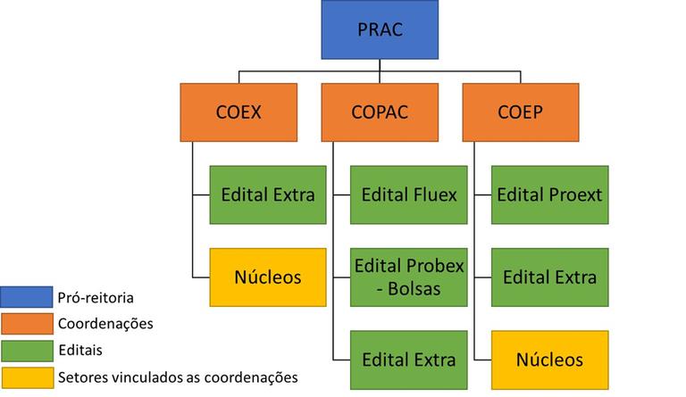 Organograma PRAC